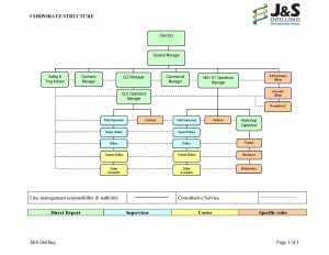 J&S Company Corporate Structure